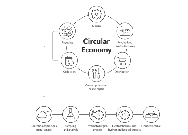 a graphic showing how circular economies work in catalytic converter recycling